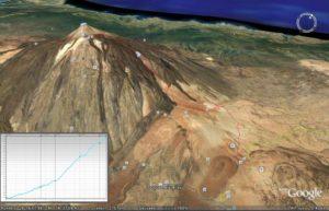 Grafik El Teide de Teneriffa