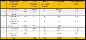 Tabelle mit Strecken und Routenführung
