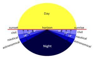 Astronomische Grafik - Teide Wanderung